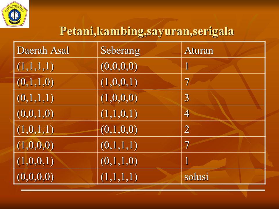 Petani,kambing,sayuran,serigala Daerah Asal SeberangAturan (1,1,1,1)(0,0,0,0)1 (0,1,1,0)(1,0,0,1)7 (0,1,1,1)(1,0,0,0)3 (0,0,1,0)(1,1,0,1)4 (1,0,1,1)(0