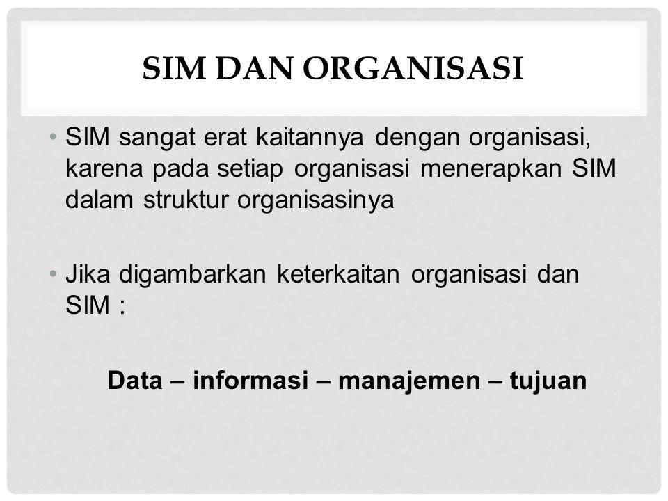 FUNGSI SIM Fungsi Manajemen : Perencanaan (Planning) Pengorganisasian (Organizing) Pengaturan personel (staffing) Pengarahan (directing) Pengawasan (controlling) Fungsi SIM adalah aplikasi dari fungsi-fungsi manejemen, agar tujuan organisasi dapat tercapai secara efektif dan efisien