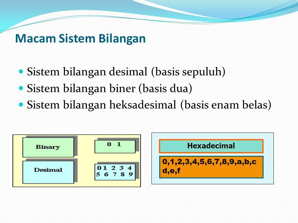 Sistem bilangan biner (binary number) dikarenakan hanya memiliki dua buah angka dasar, yaitu 0 dan 1.