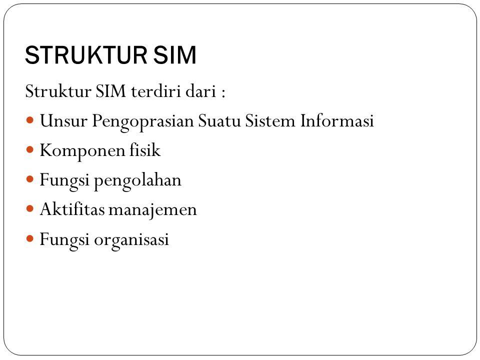 STRUKTUR SIM Struktur SIM terdiri dari : Unsur Pengoprasian Suatu Sistem Informasi Komponen fisik Fungsi pengolahan Aktifitas manajemen Fungsi organis