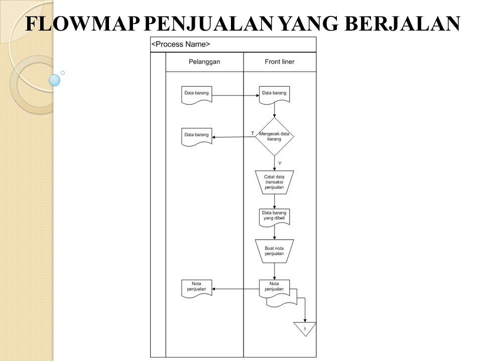 BATASAN MASALAH 1.Pada bagian perancangan sistem informasi hanya akan dibahas tentang transaksi penjualan pembelian, stok barang dan pelayanan jasa mo