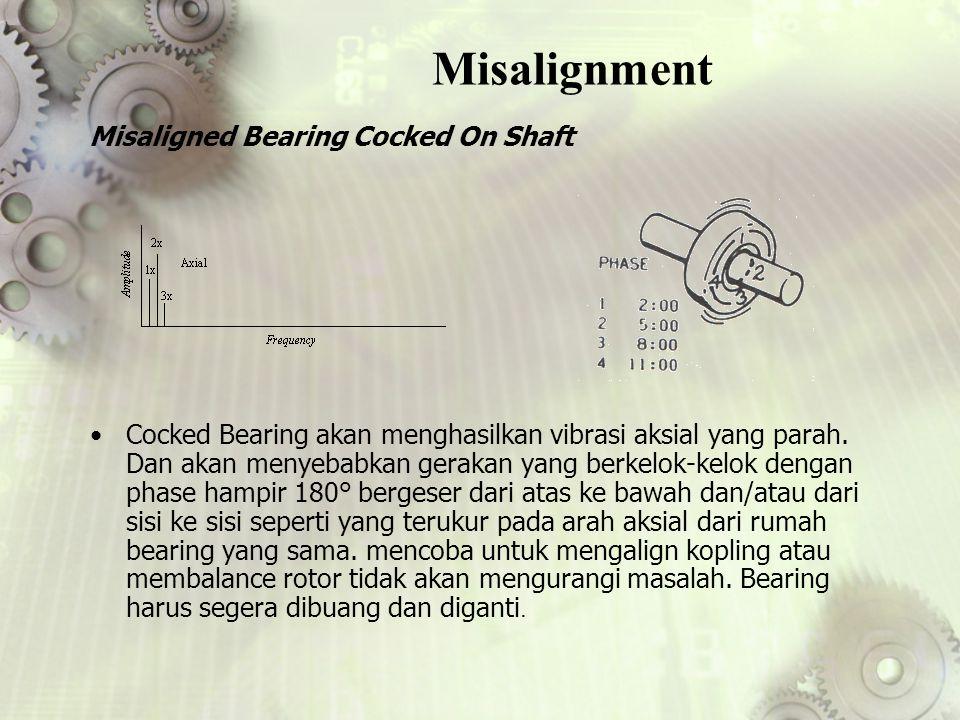 Misalignment Cocked Bearing akan menghasilkan vibrasi aksial yang parah. Dan akan menyebabkan gerakan yang berkelok-kelok dengan phase hampir 180° ber