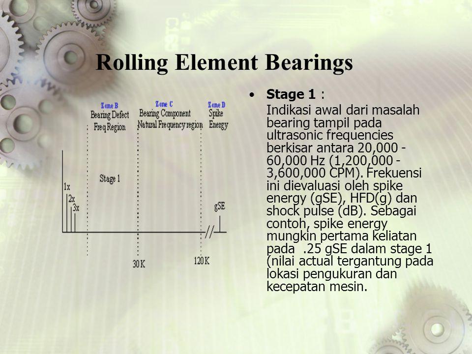Rolling Element Bearings Stage 1 : Indikasi awal dari masalah bearing tampil pada ultrasonic frequencies berkisar antara 20,000 - 60,000 Hz (1,200,000