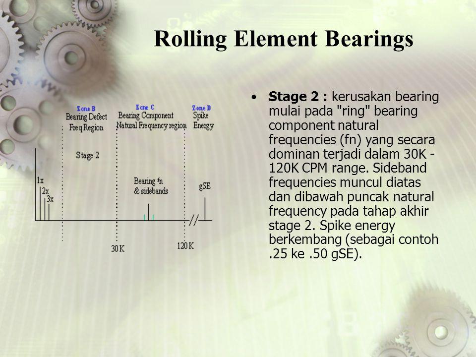 Rolling Element Bearings Stage 2 : kerusakan bearing mulai pada