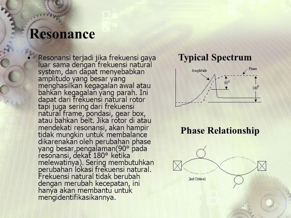 Resonance Resonansi terjadi jika frekuensi gaya luar sama dengan frekuensi natural system, dan dapat menyebabkan amplitudo yang besar yang menghasilka
