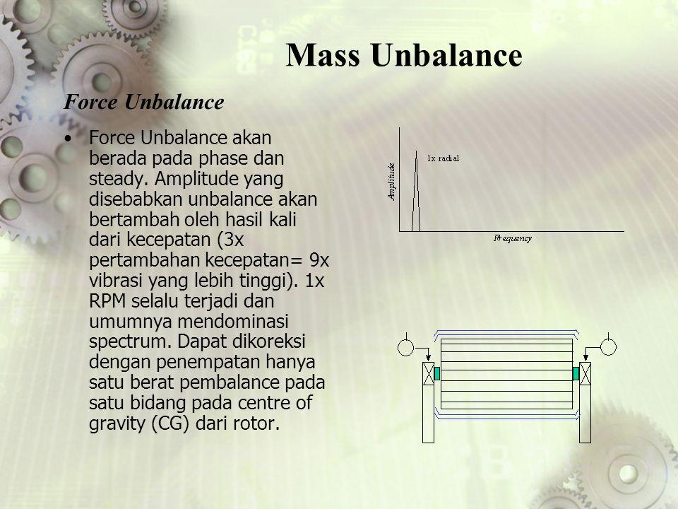 Mass Unbalance Force Unbalance akan berada pada phase dan steady. Amplitude yang disebabkan unbalance akan bertambah oleh hasil kali dari kecepatan (3