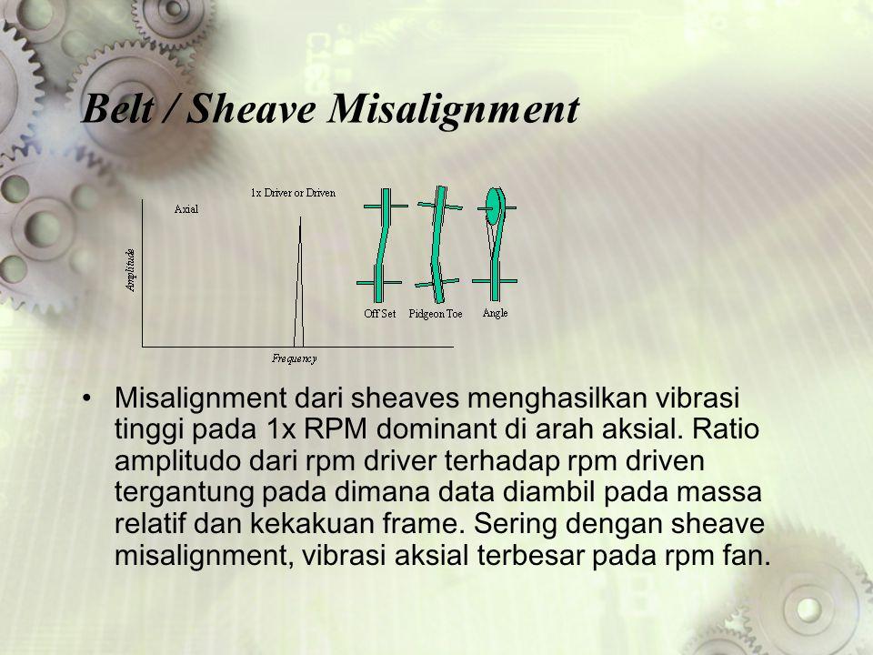 Belt / Sheave Misalignment Misalignment dari sheaves menghasilkan vibrasi tinggi pada 1x RPM dominant di arah aksial. Ratio amplitudo dari rpm driver