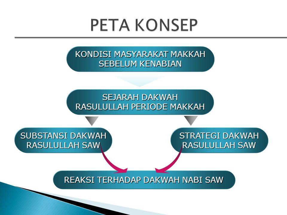 KOMPETENSI DASAR 1. Menceritakan sejarah dakwah Rasulullah SAW pada periode Makkah. 2. Mendeskripsikan strategi dan substansi dakwah Rasulullah SAW pa
