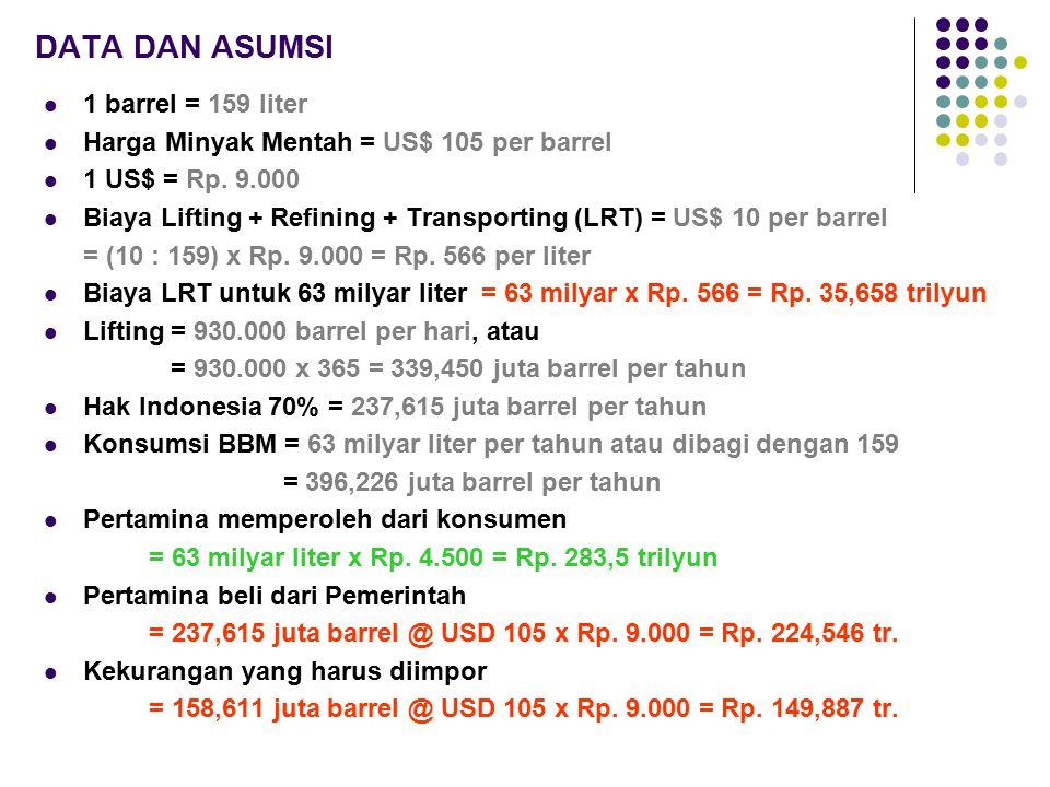 DATA DAN ASUMSI 1 barrel = 159 liter Harga Minyak Mentah = US$ 105 per barrel 1 US$ = Rp. 9.000 Biaya Lifting + Refining + Transporting (LRT) = US$ 10