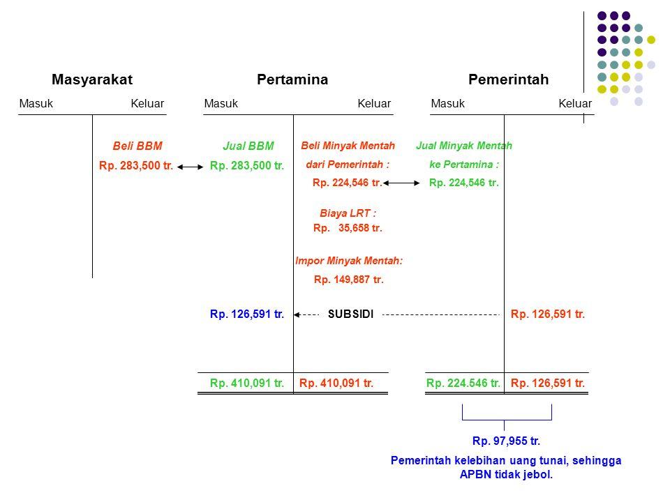 Masyarakat Beli BBM Rp. 283,500 tr. MasukKeluarMasukKeluar Pertamina Jual BBM Rp. 283,500 tr. Impor Minyak Mentah: Rp. 149,887 tr. Beli Minyak Mentah