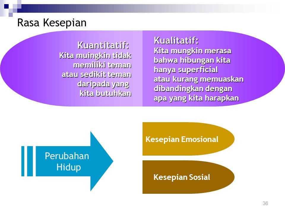 Manfaat Hubungan-Hubungan Sosial 35 Manfaat Hubungan- Hubungan Sosial Integrasi Sosial Perasaan Berharga Ada tempat untuk bertumpu Attachment Ada bimb