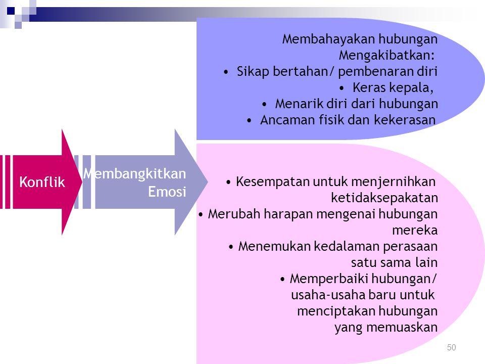 Konflik Tiga Kategori Umum Konflik: Perilaku spesifik Norma-norma dan aturan-aturan Disposisi pribadi 49 Konflik merupakan proses yang terjadi pada sa