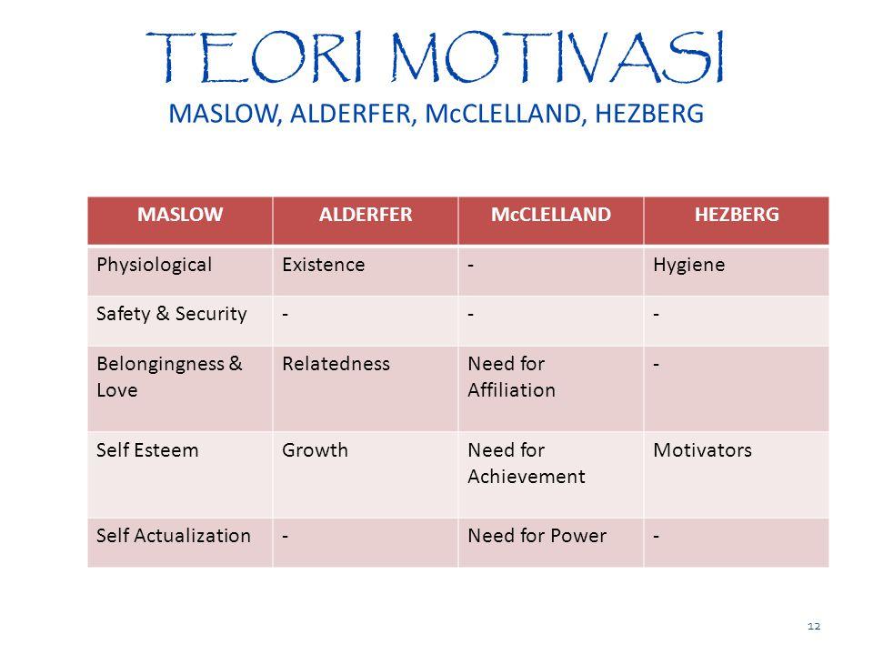 TEORI MOTIVASI MASLOW, ALDERFER, McCLELLAND, HEZBERG MASLOWALDERFERMcCLELLANDHEZBERG PhysiologicalExistence-Hygiene Safety & Security--- Belongingness