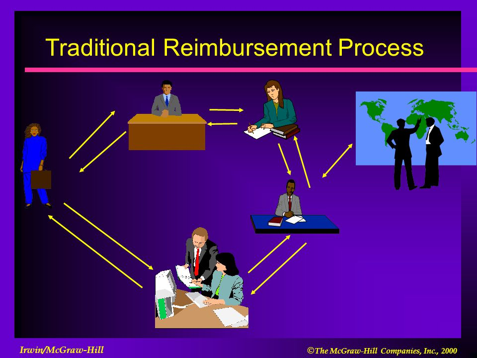  The McGraw-Hill Companies, Inc., 2000 Irwin/McGraw-Hill Traditional Reimbursement Process