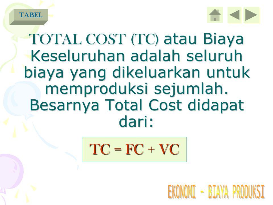 TOTAL VARIABLE COST (TVC) atau Biaya Tidak Tetap adalah biaya yang besarnya tergantung jumlah produksi. CONTOHTABEL