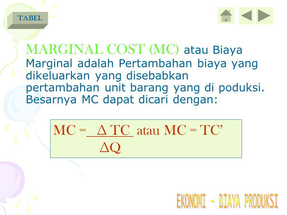 AVERAGE COST (AC) atau Biaya Rata- rata adalah Biaya yang dikeluarkan untuk setiap unit barang yang di produksi. Besarnya AC dapat dicari dengan: AC =