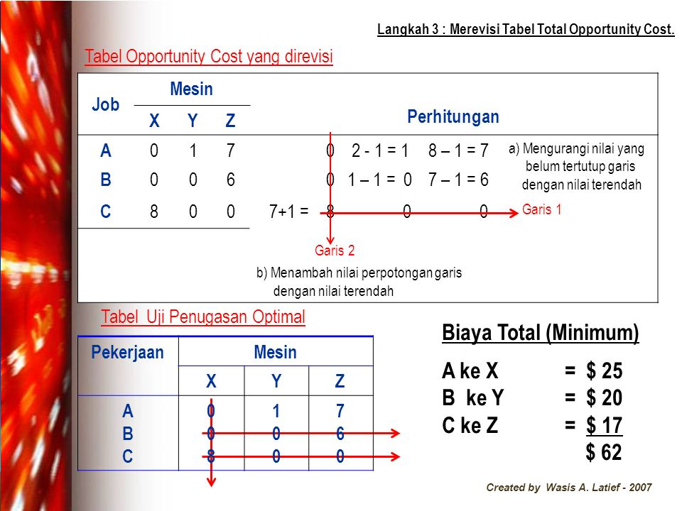 Created by Wasis A.Latief - 2007 Langkah 3 : Merevisi Tabel Total Opportunity Cost.