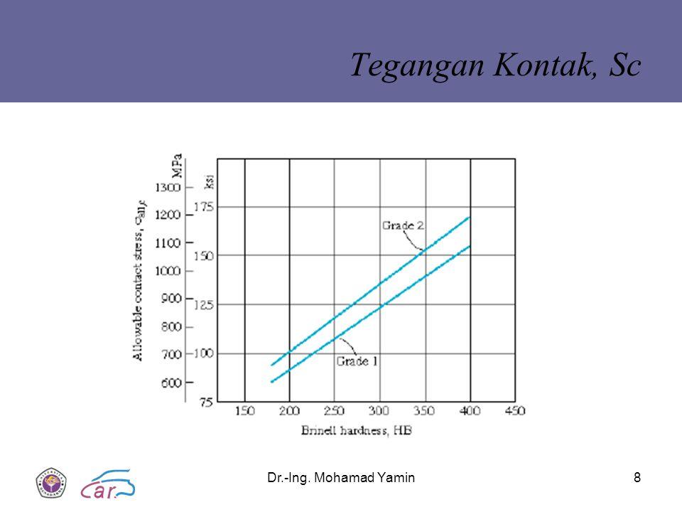 Dr.-Ing. Mohamad Yamin8 Tegangan Kontak, Sc