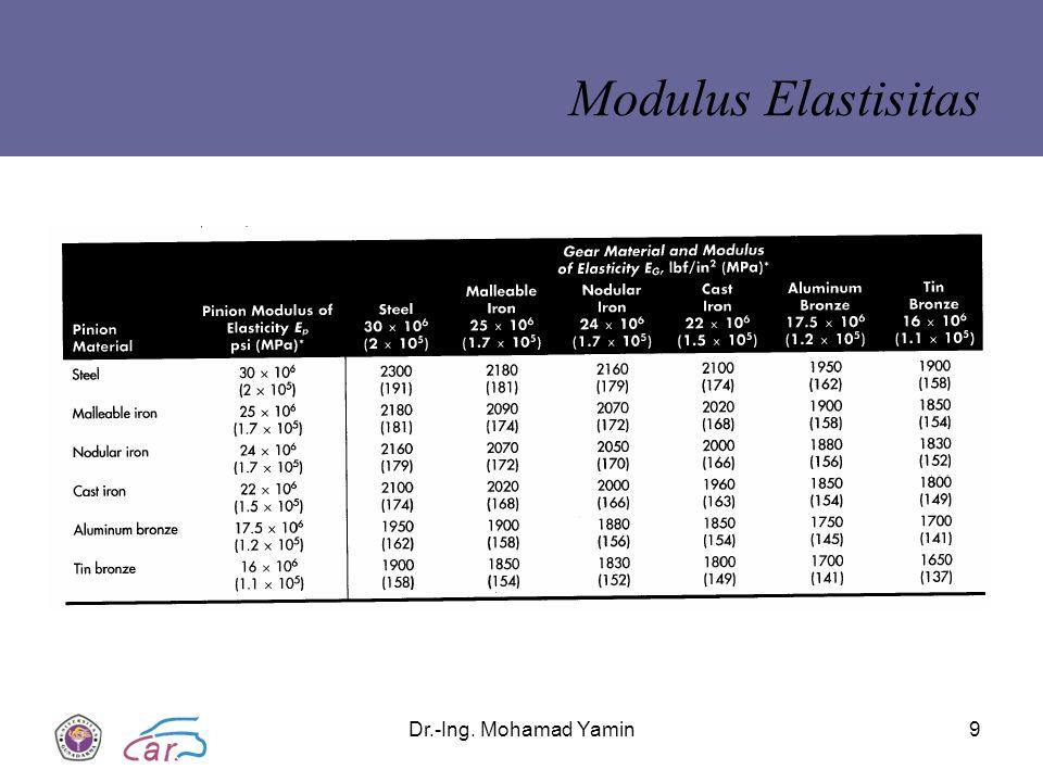Dr.-Ing. Mohamad Yamin9 Modulus Elastisitas
