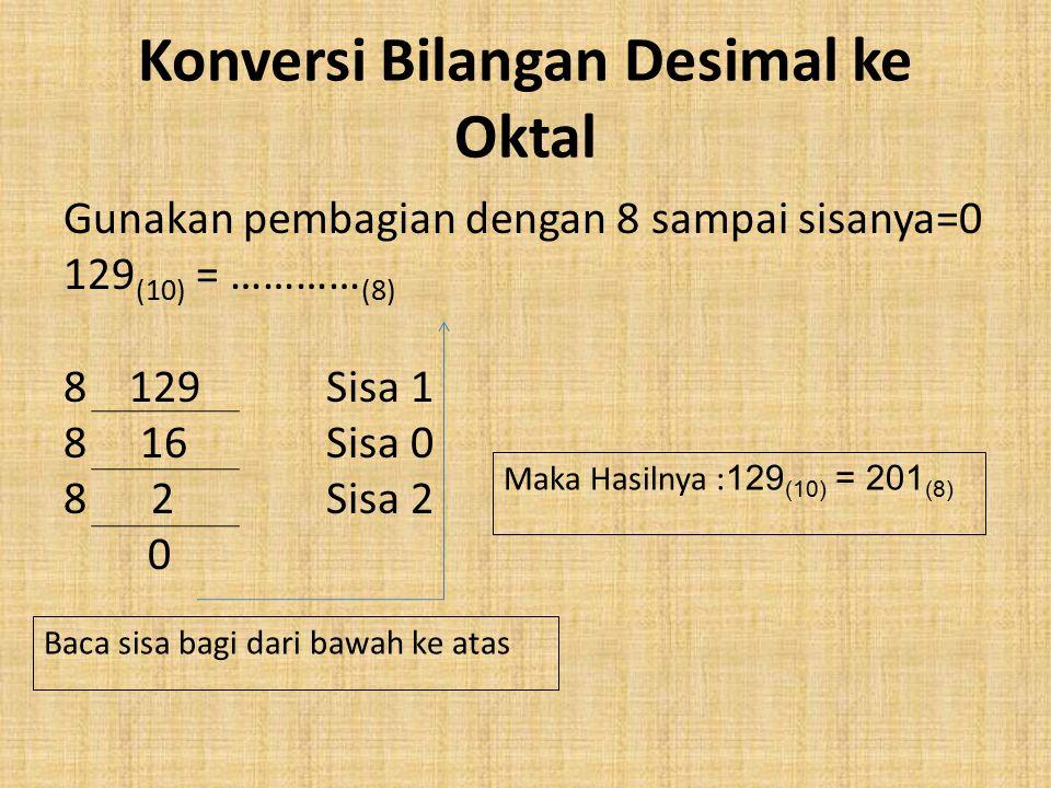 Konversi Bilangan Desimal ke Oktal Gunakan pembagian dengan 8 sampai sisanya=0 129 (10) = ………… (8) 8 129 Sisa 1 8 16 Sisa 0 8 2 Sisa 2 0 Baca sisa bagi dari bawah ke atas Maka Hasilnya : 129 (10) = 201 (8)