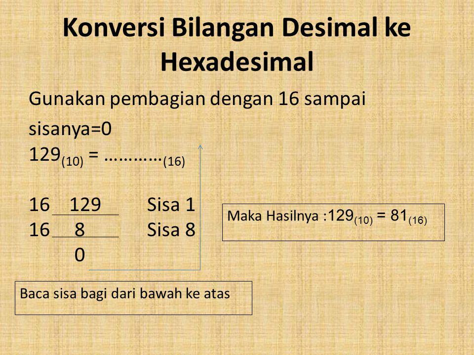 Konversi Bilangan Desimal ke Hexadesimal Gunakan pembagian dengan 16 sampai sisanya=0 129 (10) = ………… (16) 16 129 Sisa 1 16 8 Sisa 8 0 Baca sisa bagi dari bawah ke atas Maka Hasilnya : 129 (10) = 81 (16)