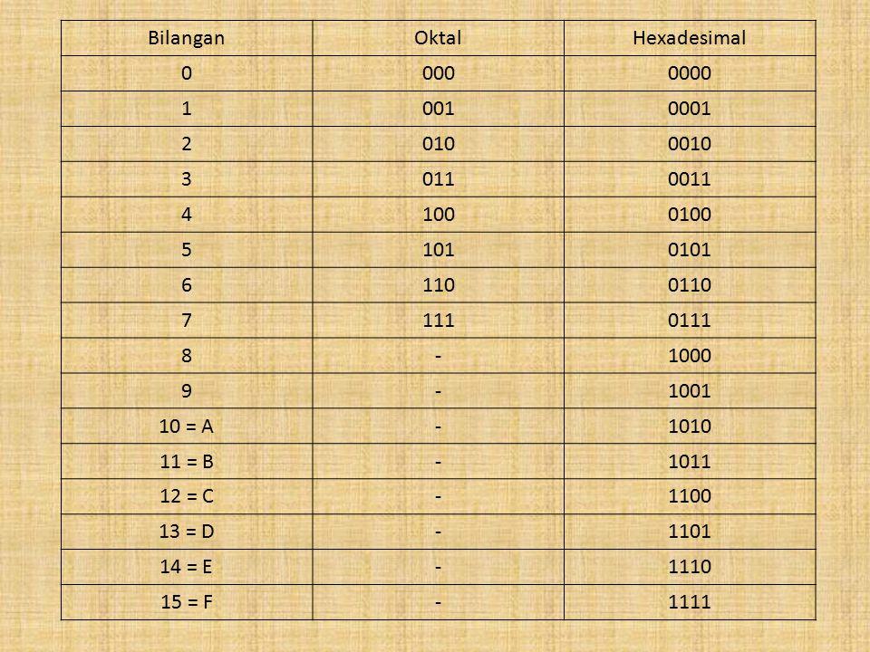 BilanganOktalHexadesimal 00000000 10010001 20100010 30110011 41000100 51010101 61100110 71110111 8-1000 9-1001 10 = A-1010 11 = B-1011 12 = C-1100 13 = D-1101 14 = E-1110 15 = F-1111