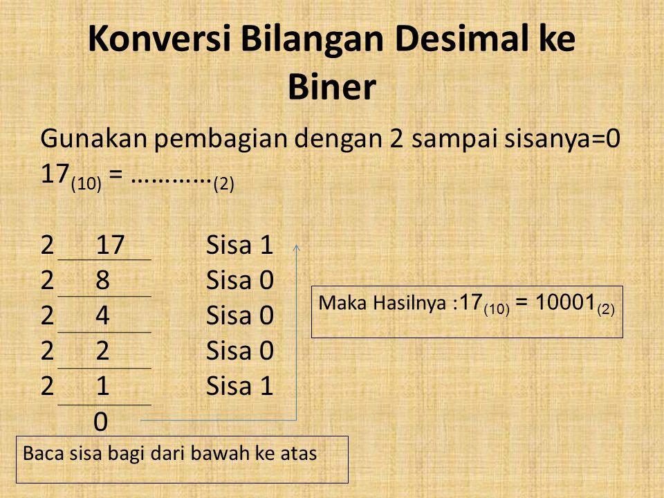 Konversi Bilangan Desimal ke Biner Gunakan pembagian dengan 2 sampai sisanya=0 17 (10) = ………… (2) 2 17 Sisa 1 2 8 Sisa 0 2 4 Sisa 0 2 2 Sisa 0 2 1 Sisa 1 0 Baca sisa bagi dari bawah ke atas Maka Hasilnya : 17 (10) = 10001 (2)
