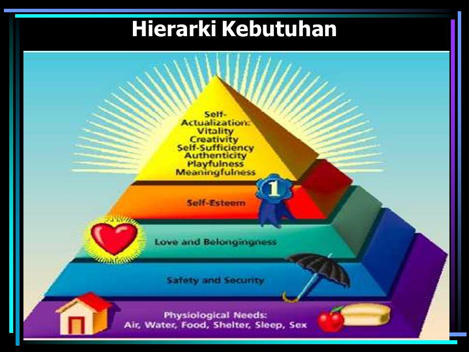 Hierarki Kebutuhan
