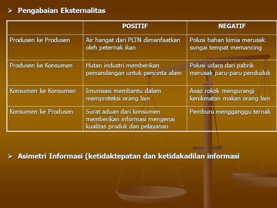  Pengabaian Eksternalitas POSITIFNEGATIF Produsen ke Produsen Air hangat dari PLTN dimanfaatkan oleh peternak ikan Polusi bahan kimia merusak sungai