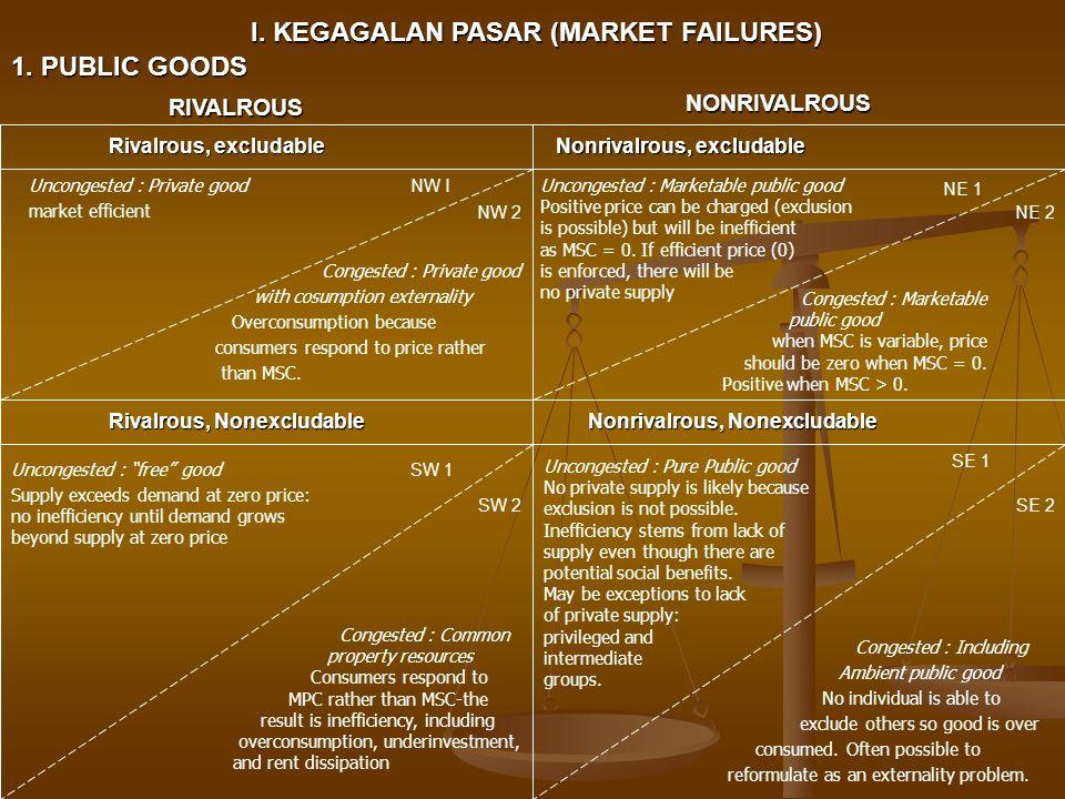 I. KEGAGALAN PASAR (MARKET FAILURES) 1. PUBLIC GOODS Rivalrous, excludable Nonrivalrous, excludable Uncongested : Private good market efficient Conges