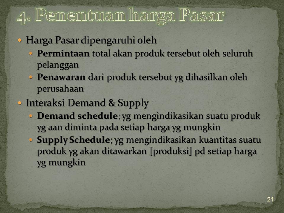 Harga Pasar dipengaruhi oleh Harga Pasar dipengaruhi oleh Permintaan total akan produk tersebut oleh seluruh pelanggan Permintaan total akan produk te
