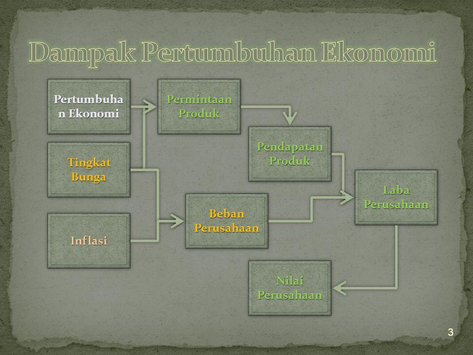 Pertumbuha n Ekonomi Tingkat Bunga InflasiInflasi Permintaan Produk Pendapatan Produk Beban Perusahaan Laba Perusahaan Nilai Perusahaan 3