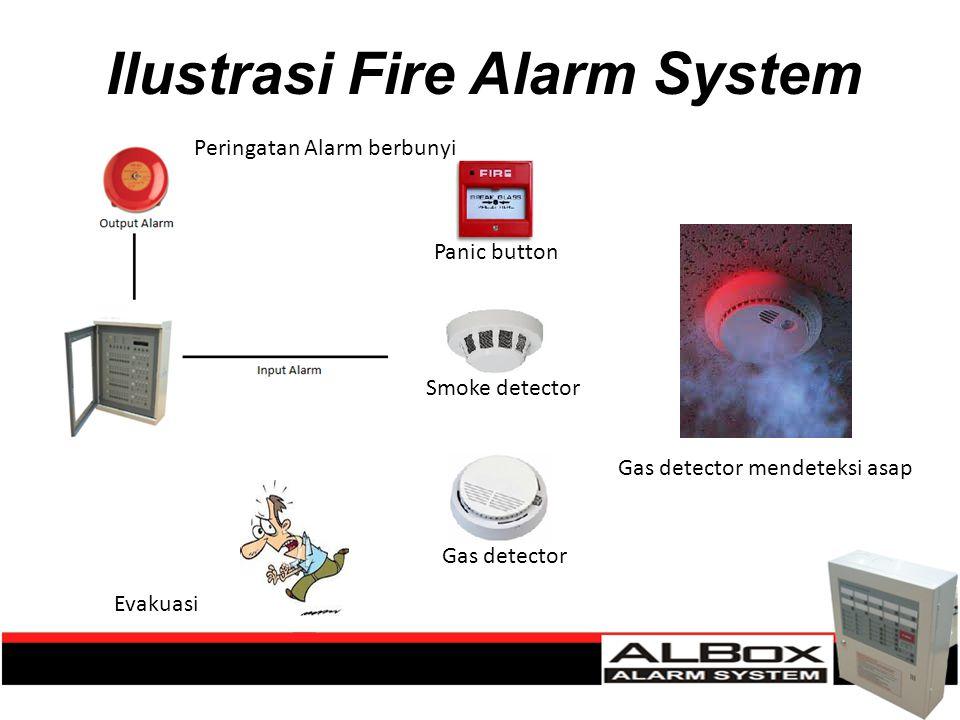 Ilustrasi Fire Alarm System Panic button Smoke detector Gas detector Gas detector mendeteksi asap Peringatan Alarm berbunyi Evakuasi