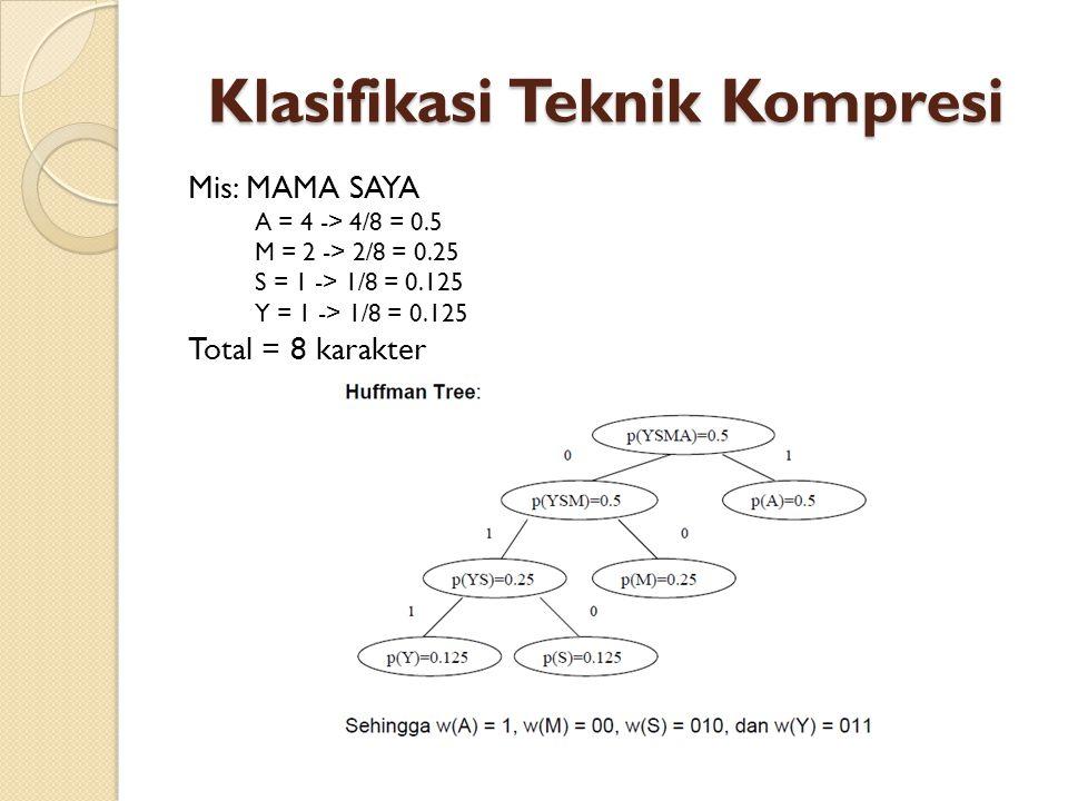 Klasifikasi Teknik Kompresi Mis: MAMA SAYA A = 4 -> 4/8 = 0.5 M = 2 -> 2/8 = 0.25 S = 1 -> 1/8 = 0.125 Y = 1 -> 1/8 = 0.125 Total = 8 karakter
