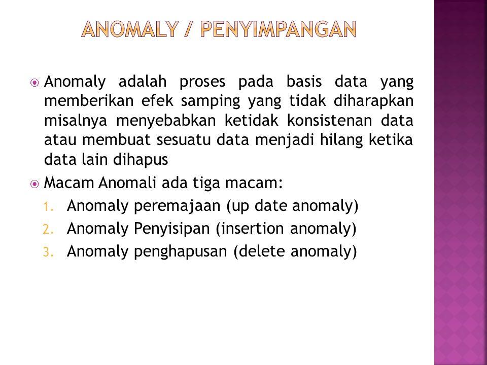  Anomaly adalah proses pada basis data yang memberikan efek samping yang tidak diharapkan misalnya menyebabkan ketidak konsistenan data atau membuat sesuatu data menjadi hilang ketika data lain dihapus  Macam Anomali ada tiga macam: 1.