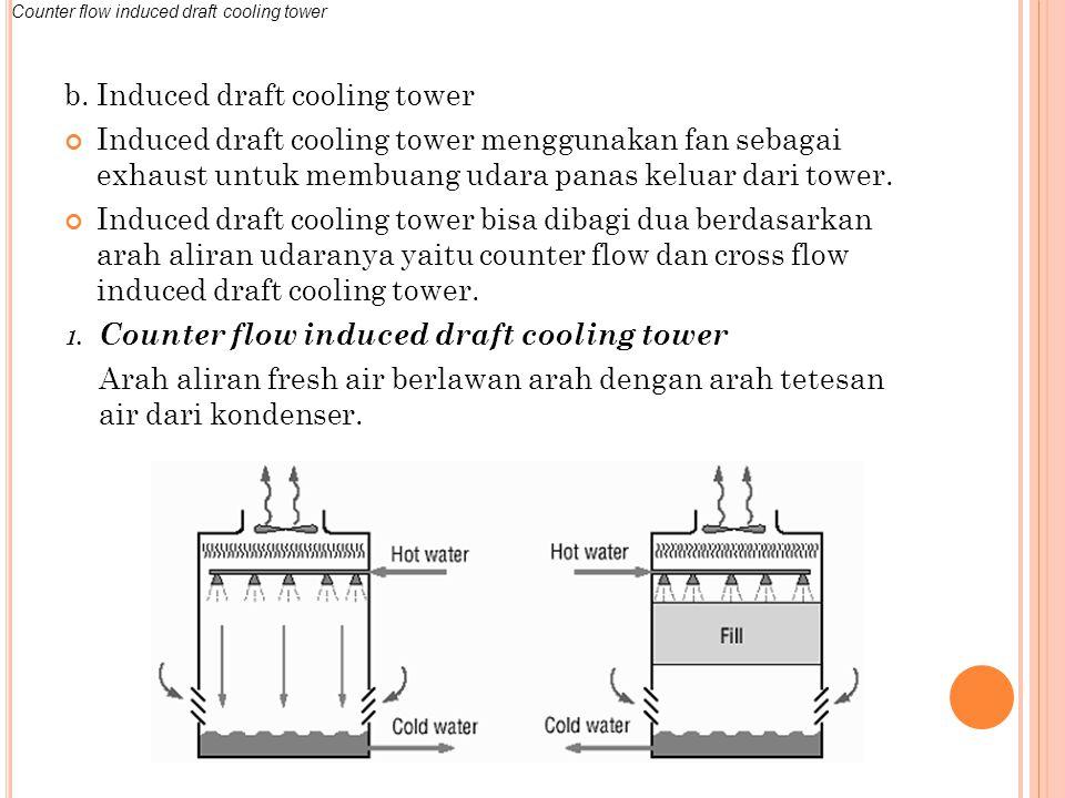 b. Induced draft cooling tower Induced draft cooling tower menggunakan fan sebagai exhaust untuk membuang udara panas keluar dari tower. Induced draft