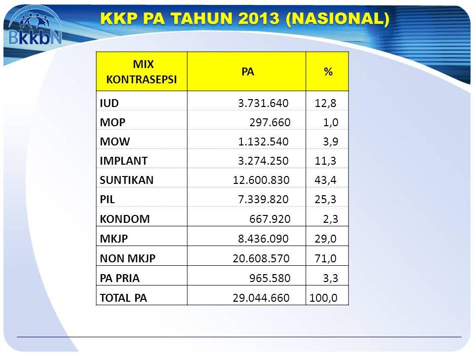 KKP PA TAHUN 2013 (NASIONAL) MIX KONTRASEPSI PA % IUD 3.731.640 12,8 MOP 297.660 1,0 MOW 1.132.540 3,9 IMPLANT 3.274.250 11,3 SUNTIKAN 12.600.830 43,4