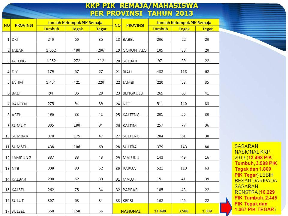 KKP PIK REMAJA/MAHASISWA PER PROVINSI TAHUN 2013 KKP PIK REMAJA/MAHASISWA PER PROVINSI TAHUN 2013 SASARAN NASIONAL KKP 2013 (13.498 PIK Tumbuh, 3.588