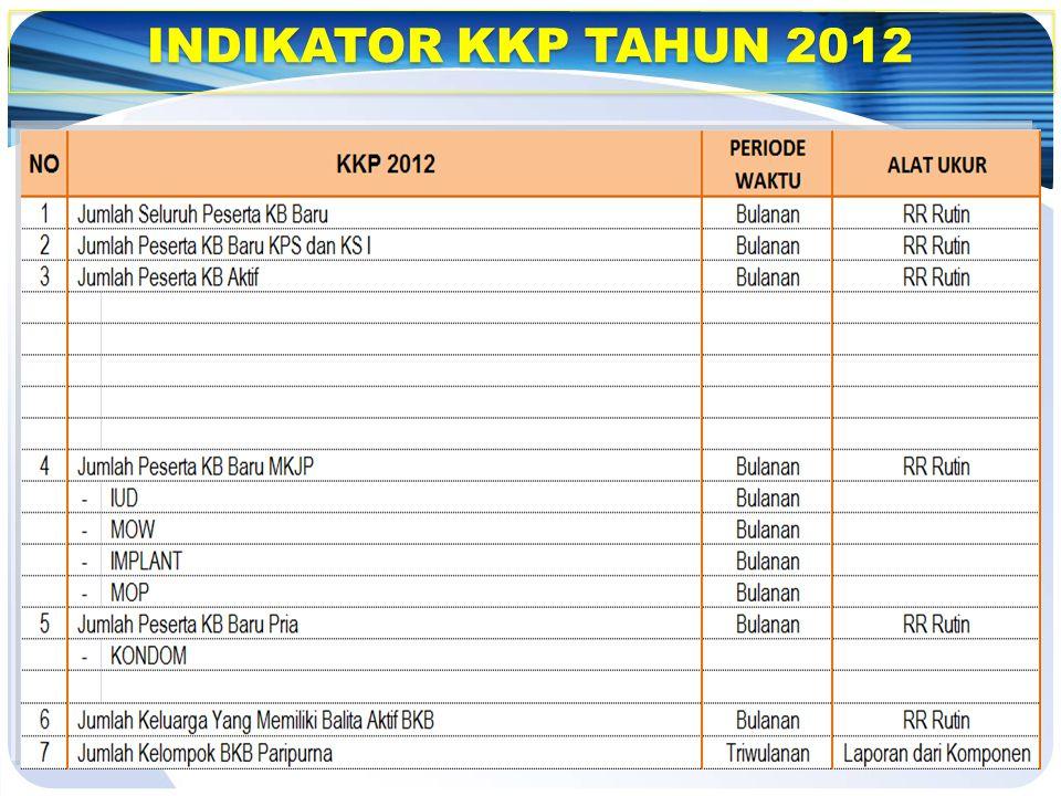 INDIKATOR KKP 2012 (LANJUTAN)