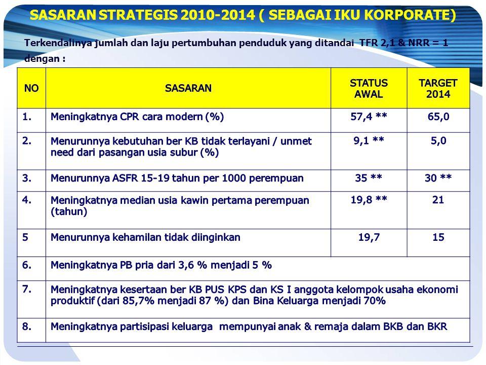 SASARAN (RKP) TAHUN 2013 1.Menurunnya Unmet need menjadi 5,6 %; 2.Menurunnya rata-rata laju pertumbuhan penduduk dan angka kelahiran total (TFR) yang ditandai dengan: A.Tercapainya Contraceptive Prevelance Rate (CPR) sebesar 63,8 persen; B.Terlayaninya peserta KB baru sebanyak 7,5 juta, terdiri dari : - Peserta KB Baru Miskin 3,97 juta - Peserta KB Baru MKJP 13,2% - Peserta KB Baru Pria 4,6% C.Meningkatnya peserta KB aktif sebanyak 29 juta terdiri dari : - Peserta KB Aktif Miskin 12,8 Juta - Peserta KB Aktif MKJP 26,7 %
