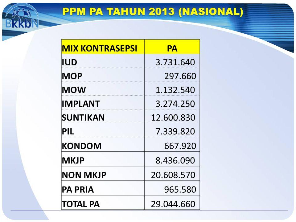 PPM PA TAHUN 2013 (NASIONAL) MIX KONTRASEPSIPA IUD 3.731.640 MOP 297.660 MOW 1.132.540 IMPLANT 3.274.250 SUNTIKAN 12.600.830 PIL 7.339.820 KONDOM 667.