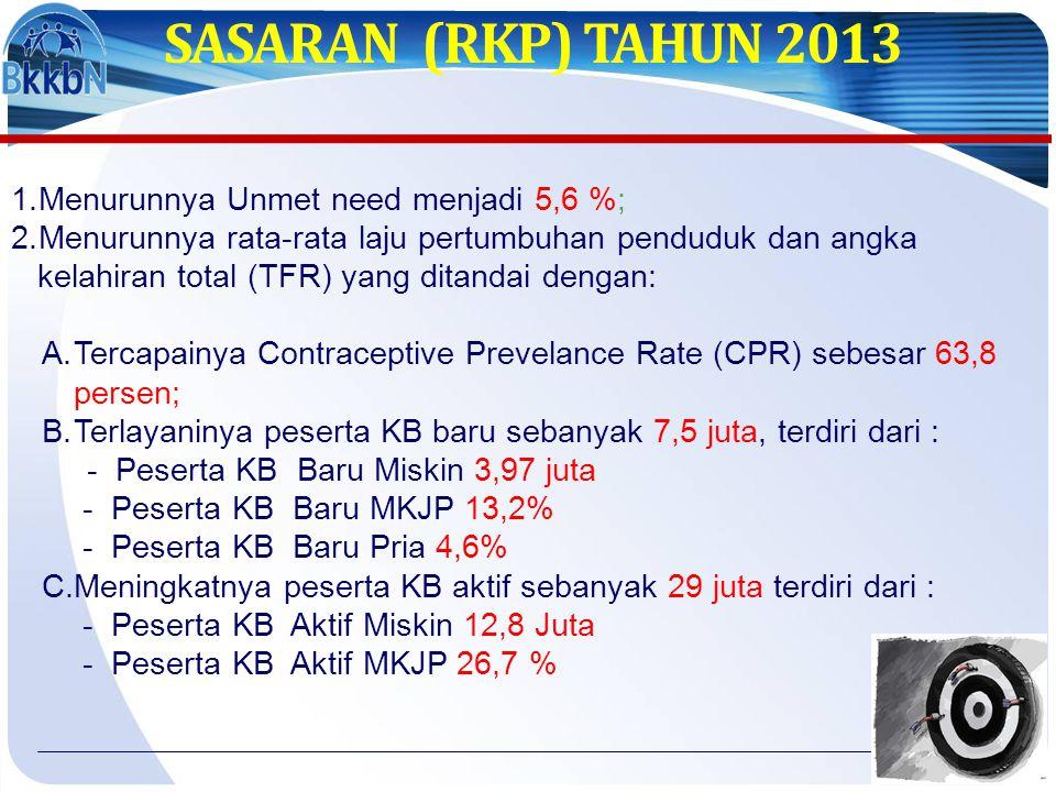 SASARAN (RKP) TAHUN 2013 1.Menurunnya Unmet need menjadi 5,6 %; 2.Menurunnya rata-rata laju pertumbuhan penduduk dan angka kelahiran total (TFR) yang