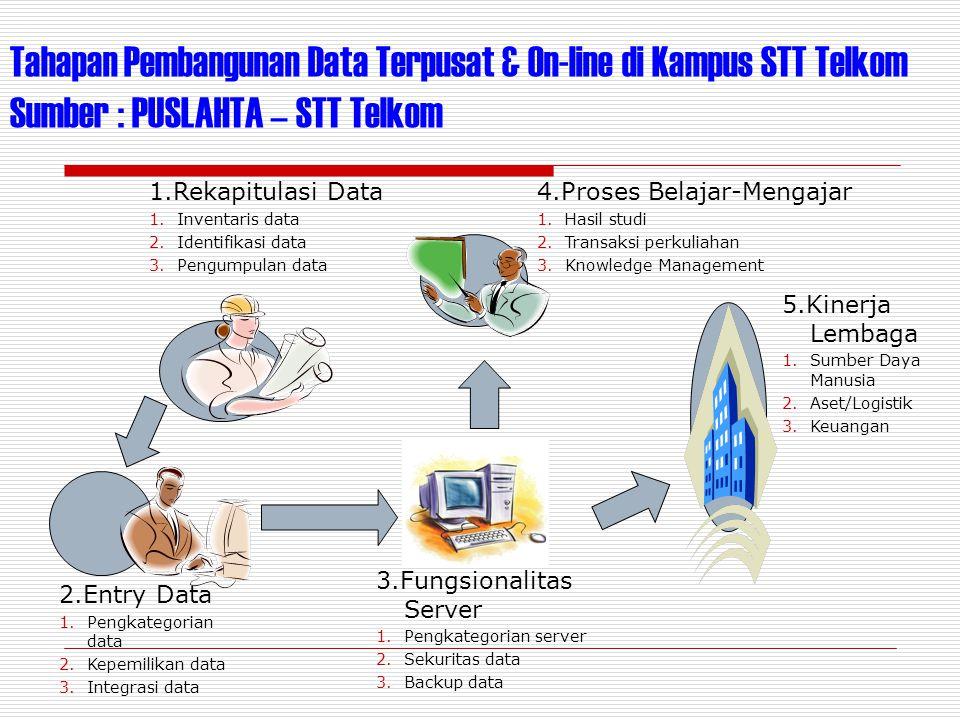 Tahapan Pembangunan Data Terpusat & On-line di Kampus STT Telkom Sumber : PUSLAHTA – STT Telkom 1.Rekapitulasi Data 1.Inventaris data 2.Identifikasi d
