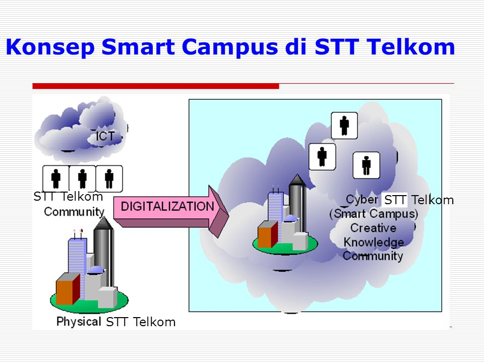 Konsep Smart Campus di STT Telkom STT Telkom