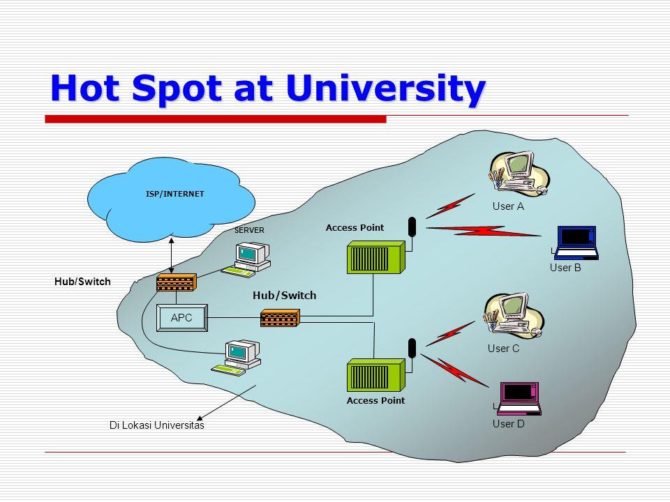 Hot Spot at University ISP/INTERNET Access Point Hub/Switch Access Point User C User D User B User A APC Di Lokasi Universitas Hub/Switch SERVER