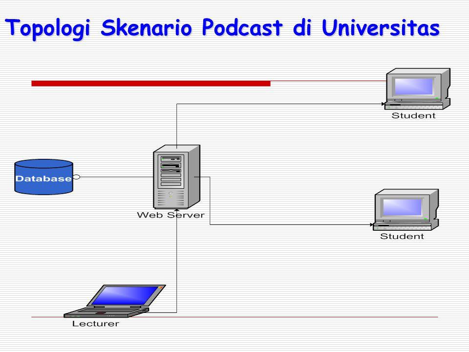 Topologi Skenario Podcast di Universitas