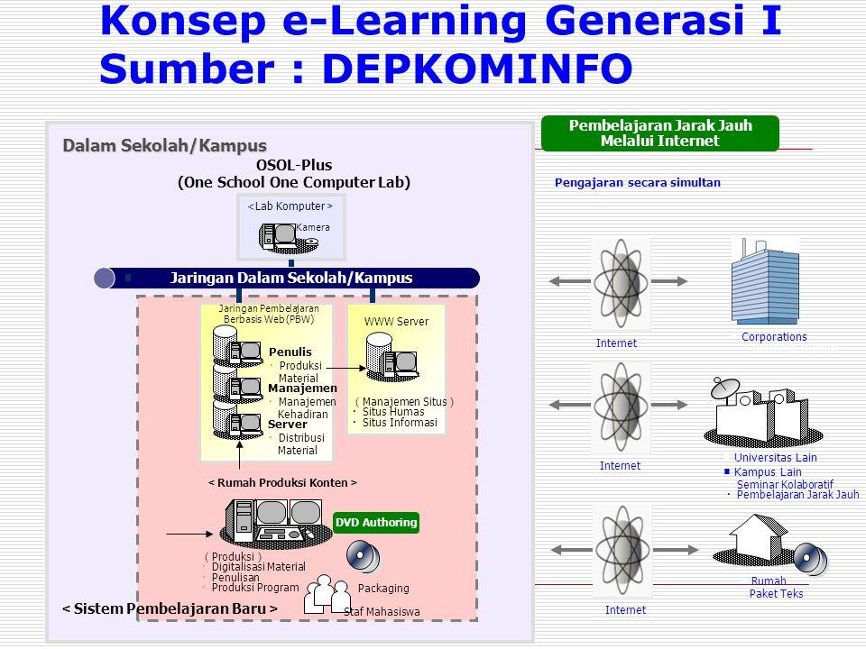 ( Produksi ) ・ Digitalisasi Material ・ Penulisan ・ Produksi Program Packaging Staf Mahasiswa < Sistem Pembelajaran Baru > < Rumah Produksi Konten > ■