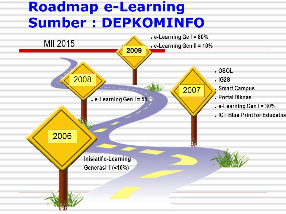 2006 2008 2007 2009 MII 2015 Roadmap e-Learning Sumber : DEPKOMINFO Inisiatif e-Learning Generasi I (<10%) ● OSOL ● IG2S ● Smart Campus ● Portal Dikna