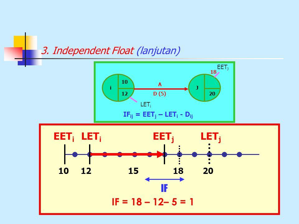 3. Independent Float (lanjutan) 10 i 12 J 20 D (5) EET J LET i IF ij = EET j – LET i - D ij A 18 10151820 EET i IF = 18 – 12– 5 = 1 IF EET j LET j 12