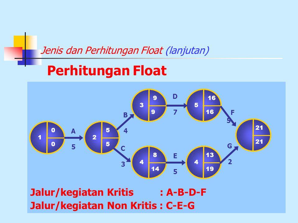Jenis dan Perhitungan Float (lanjutan) Jalur/kegiatan Kritis : A-B-D-F Jalur/kegiatan Non Kritis : C-E-G Perhitungan Float C A5A5 0 1 0 9 3 9 13 4 19